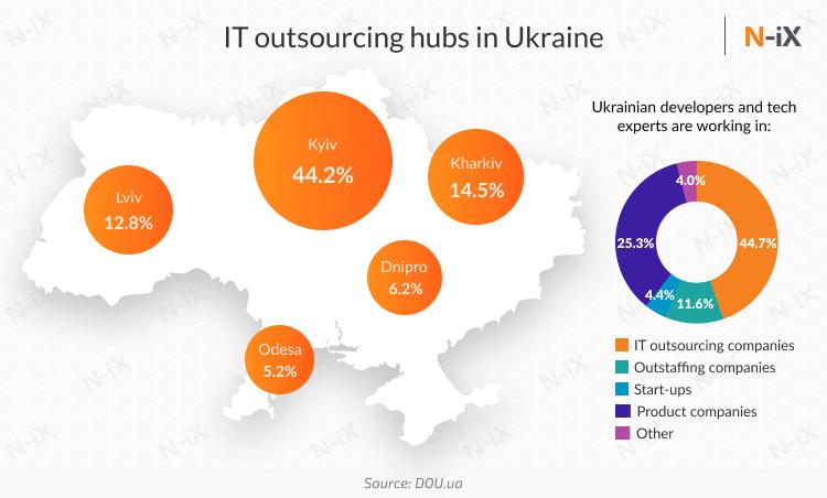 development team Poland or Ukraine: biggest It hubs in Ukraine