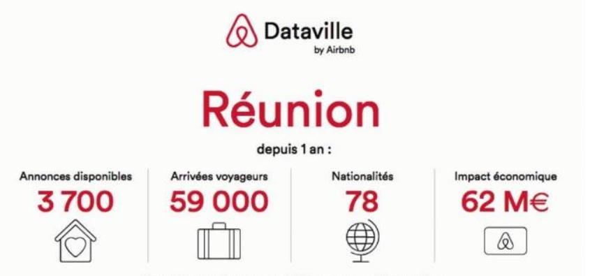révolution-numérique-la-réunion-airbnb