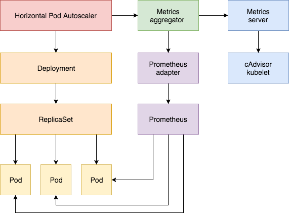 Ensure High Availability and Uptime With Kubernetes