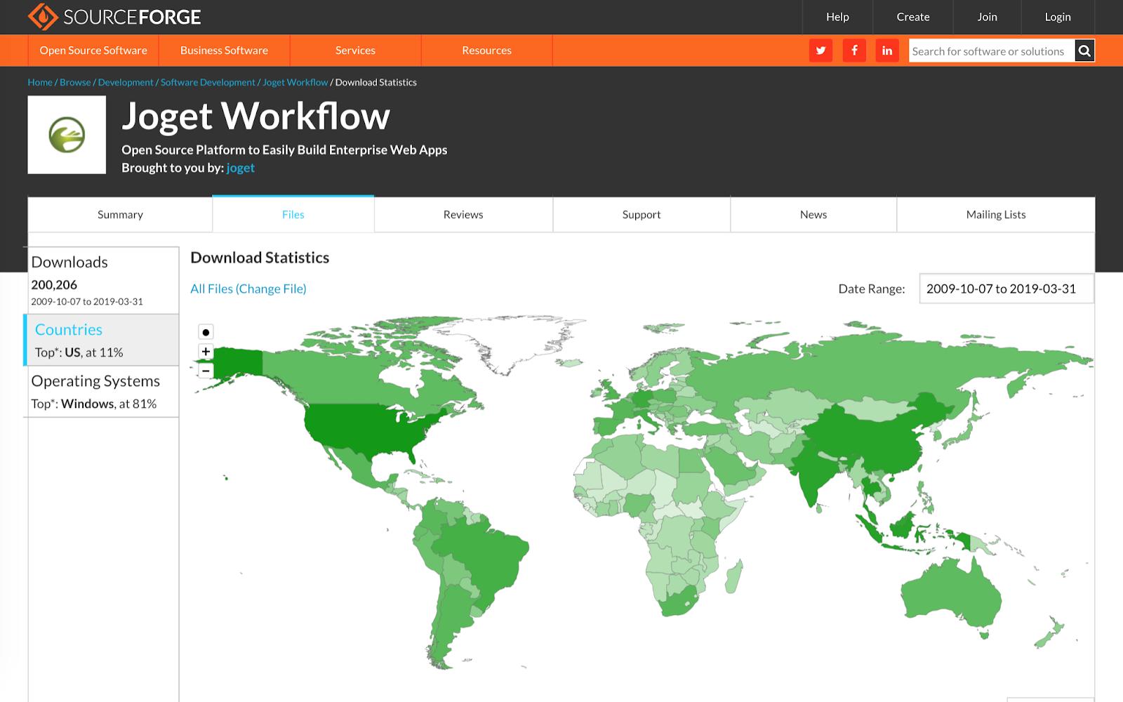 Joget No-Code / Low-Code Platform: 200,000 Open Source