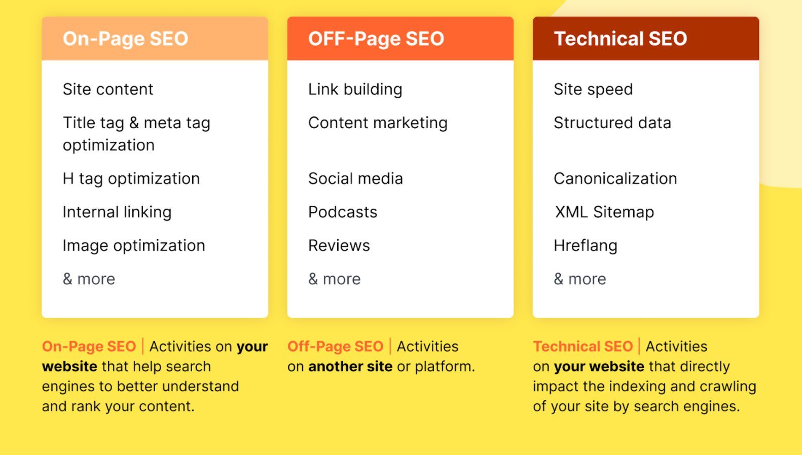 on-page seo off page seo technical seo
