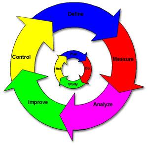 Six Sigma's DMAIC Figure