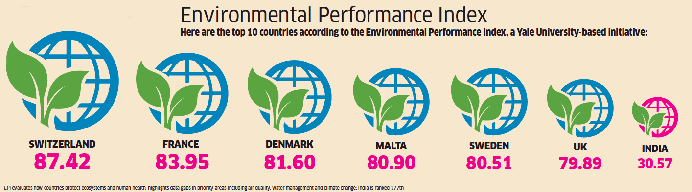 Image result for Environmental Performance india