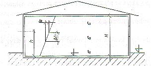 Obrázek 6.1.4 -  2: Výška místností je větší než 8 ( m )