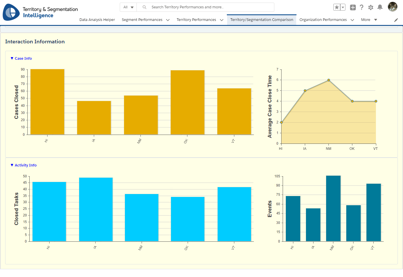 Sales Dashboard for Cases and Activities
