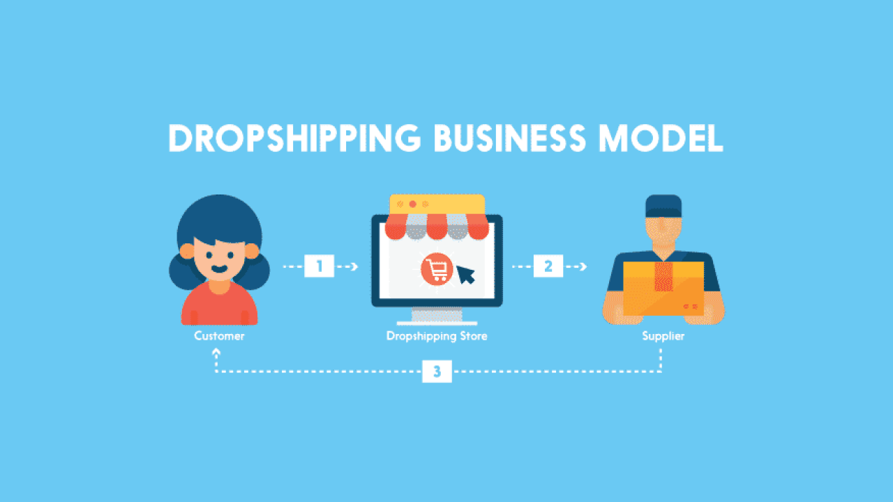 The Dropshipping Business Model