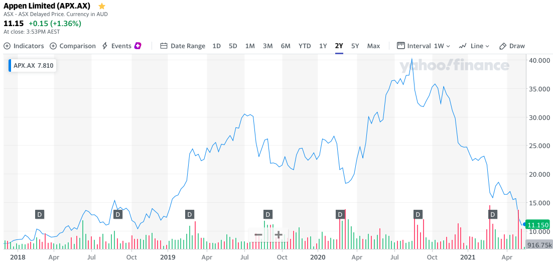 Appen Stock Forecast, Appen Limited Share Price Chart