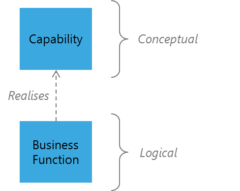 http://enterprisearchitects.com/wp-content/uploads/2014/04/Capability-Business-Function.png