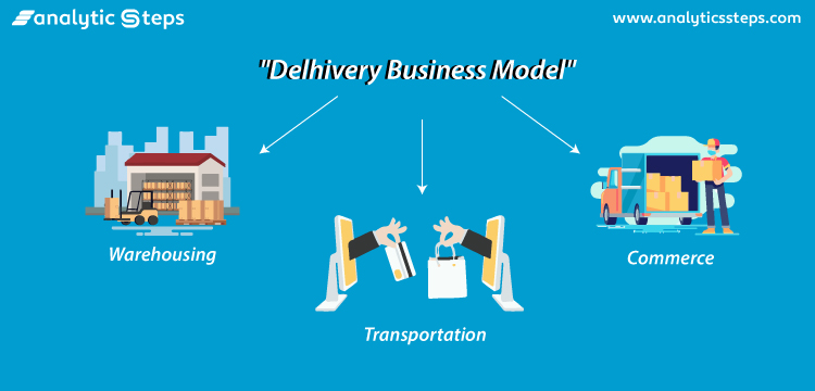 The image shows how Delhivery has based its business model on Warehousing, Transportation as well as Commerce