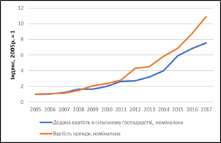 Динаміка номінальної доданої вартості в сільському господарстві та вартості орендної паїв