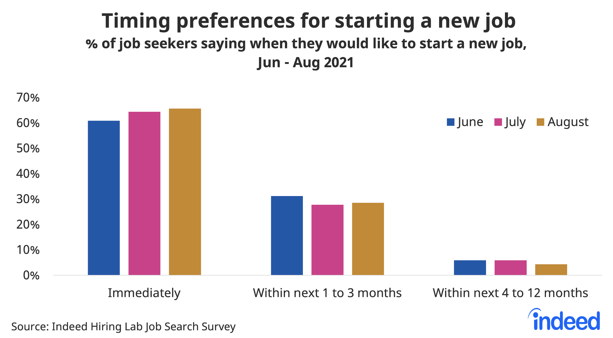 """Bar chart titled """"Timing preferences for starting a new job."""""""