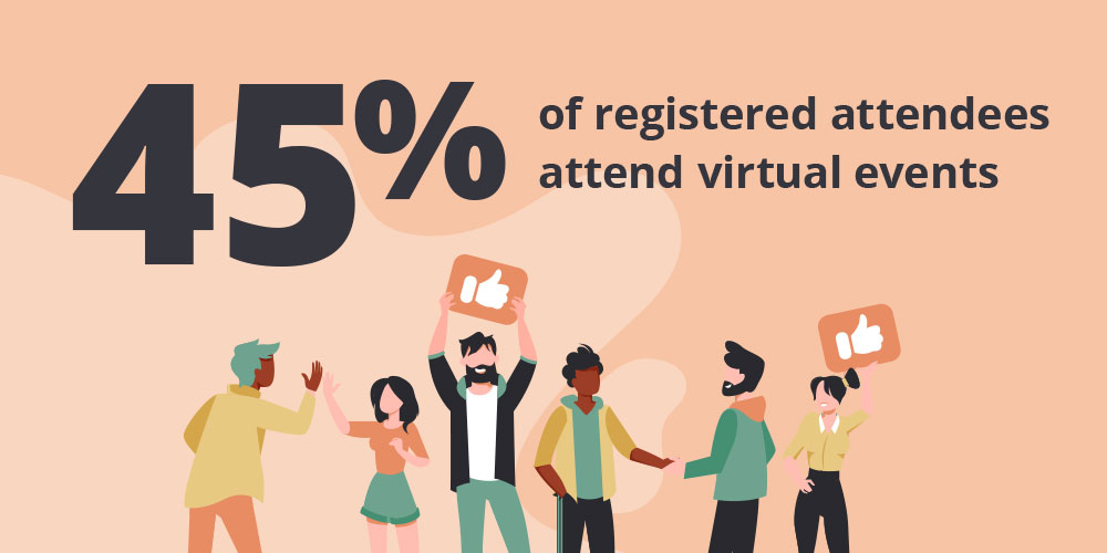 Average attendance of virtual events is about 45% of registered attendees.