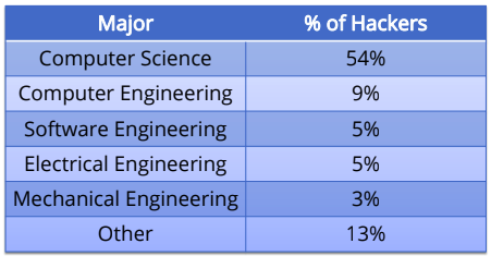 Hackathon Demographics - Major