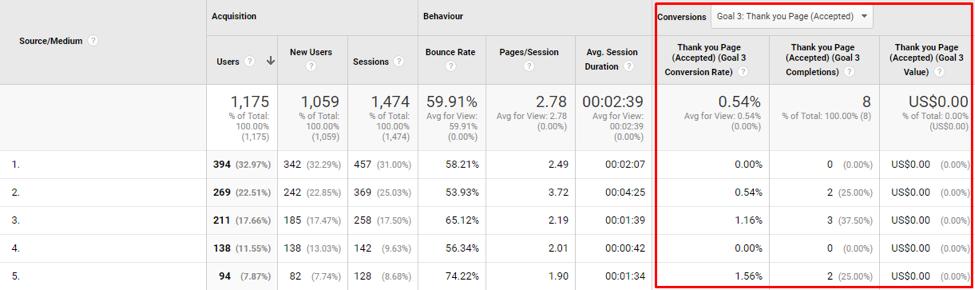 Google Analytics Conversion goal