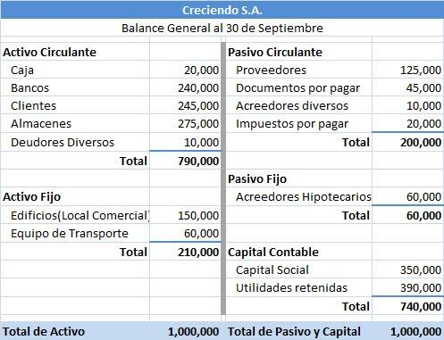 Balance general y Estados de resultados s - aprende contabilidad ale