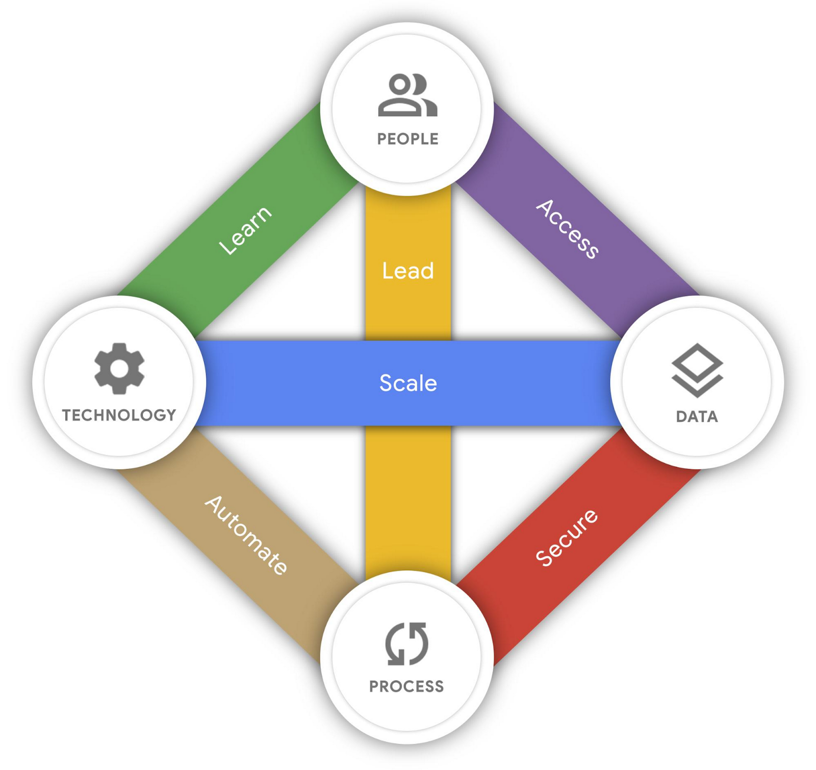 What Is Google's AI Adoption Framework