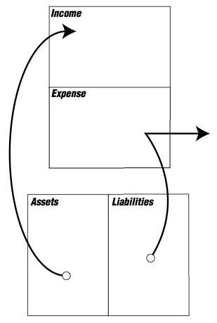 best summary pdf rich dad, poor dad, by robert kiyosaki allen cheng Rich Dad Poor Dad Diagrams Corporations