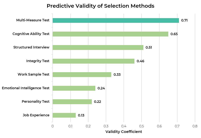Validitas prediktif metode seleksi dalam rekrutmen, dari Frank Schmidt, 2013. Metode seleksi tersebut adalah multi-measure test, cognitive ability test, structured interview, integrity test, work sample test, emotional intelligence test, personality test, dan job experience. Multi-measure test memiliki koefisien validitas prediktif tertinggi di 0.71.