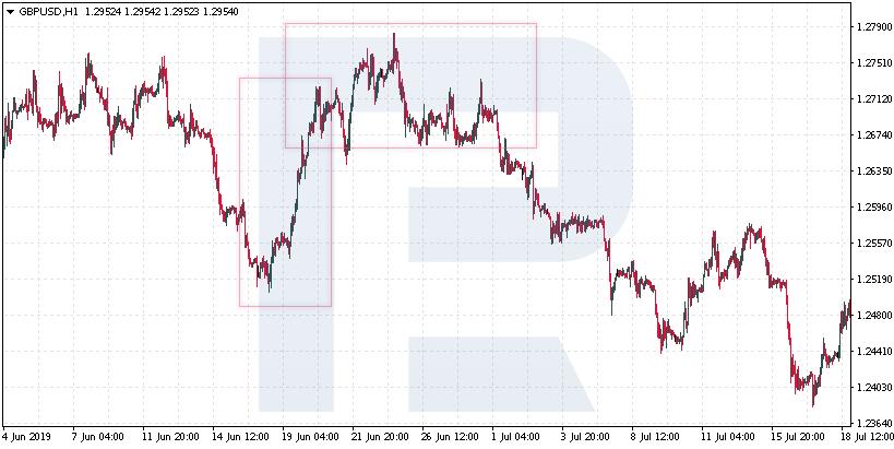 Kontrolní seznam tradera (Checklist) - je předchozí pohyb větší než pattern?