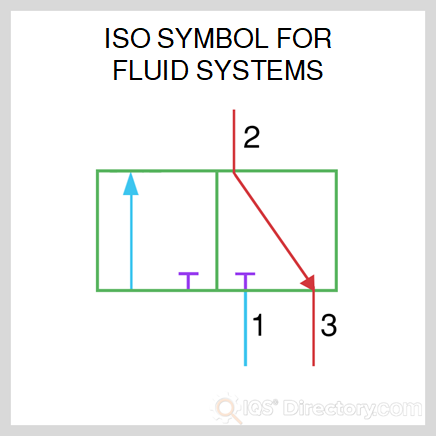 ISO Symbol for Fluid Systems