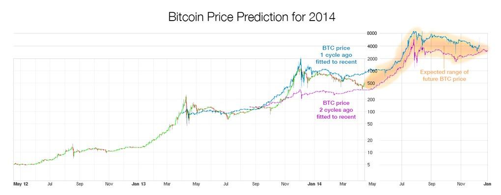Прогноз Биткоин цены