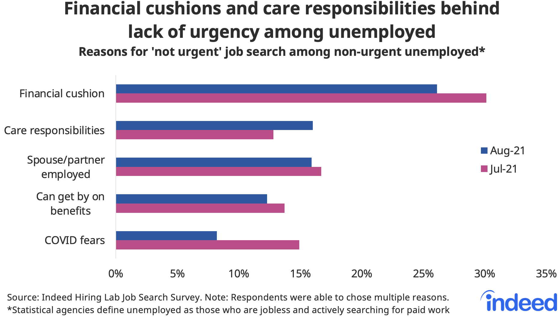 """Bar chart titled """"Financial cushions and care responsibilities behind lack of urgency among unemployed."""""""