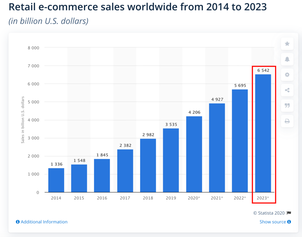 Statista predicted eCommerce sales