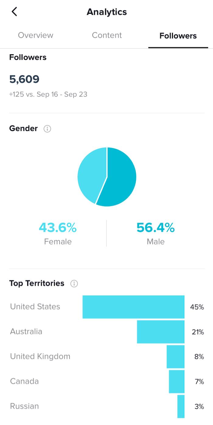 TikTok Analytics DashBoard