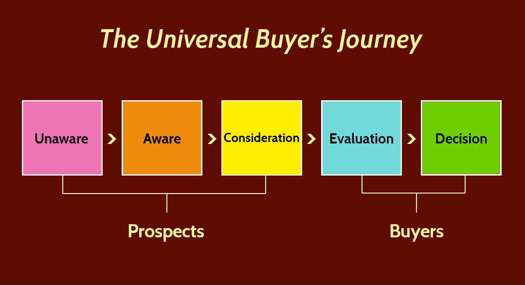The Prospects Journey