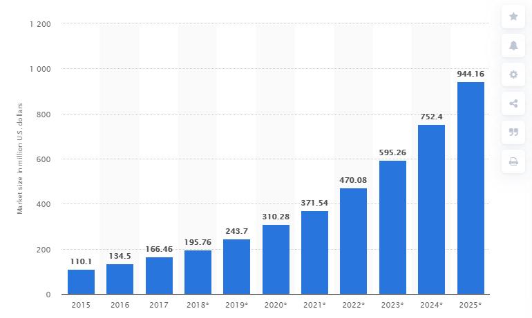 Statista cold brew market in U.S. 2015 to 2025