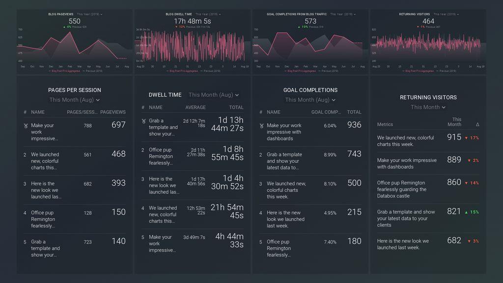 blog quality metrics dashboard