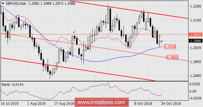The forecast for GBP / USD on October 24, 2018