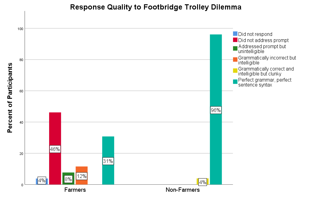 Graph displaying quality of responses to open-ended trolley question in the footbridge version.