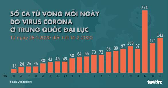 Cập nhật corona ngày 15-2: Số người chết vì COVID-19 ở Trung Quốc đã hơn 1.500 - Ảnh 3.