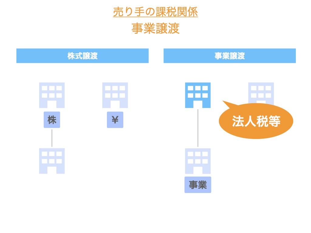 事業譲渡における売り手の課税関係