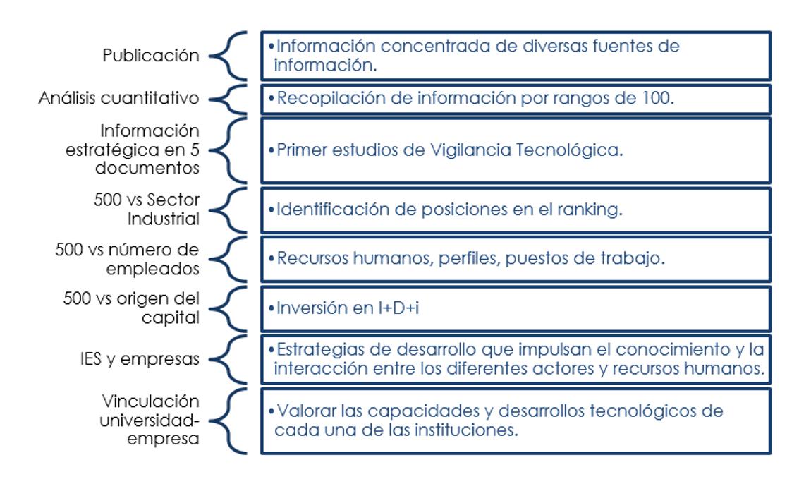 technopoli.metodologia.informacion.png