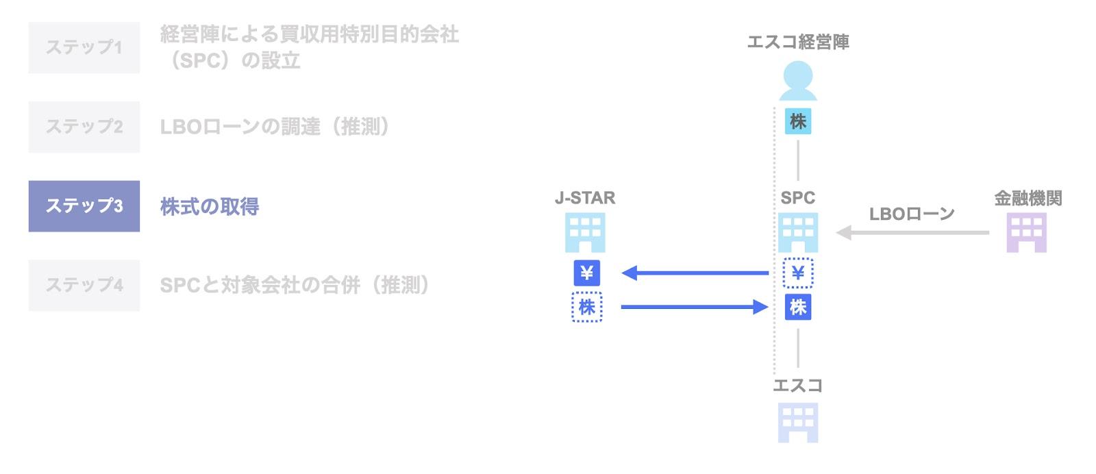第2段階:2021年のExit時 ステップ3. 株式の取得