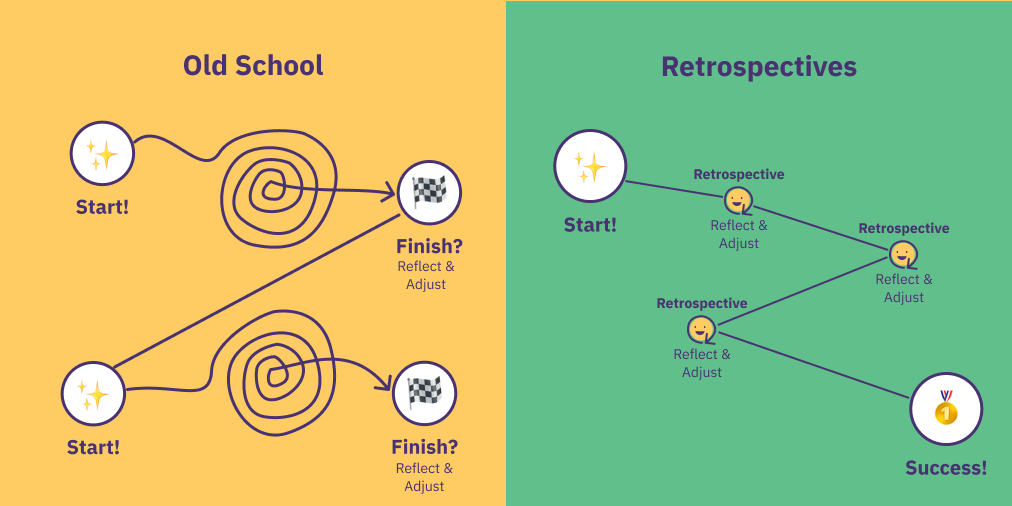 An infographic comparing the old school way of processing work without doing retros and the assocciated chaos versus a systematic approach featuring frequent retrospectives.