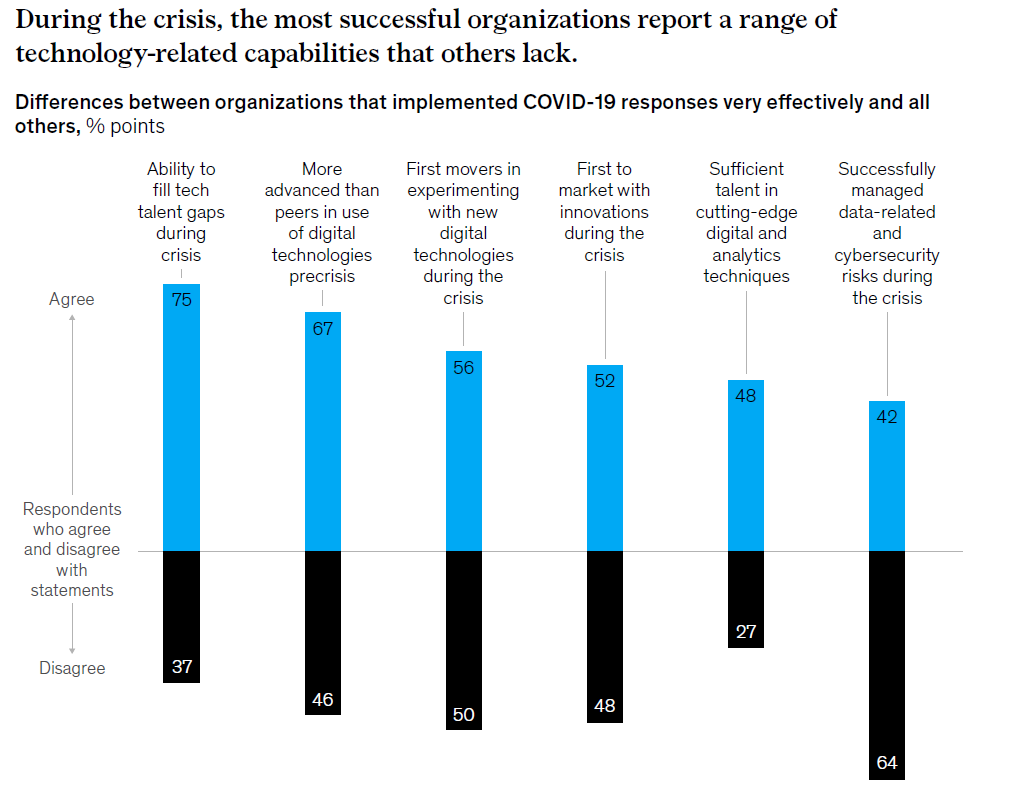 During the crisis, the most successful companies relied on several technology-related capabilities (McKinsey study chart)
