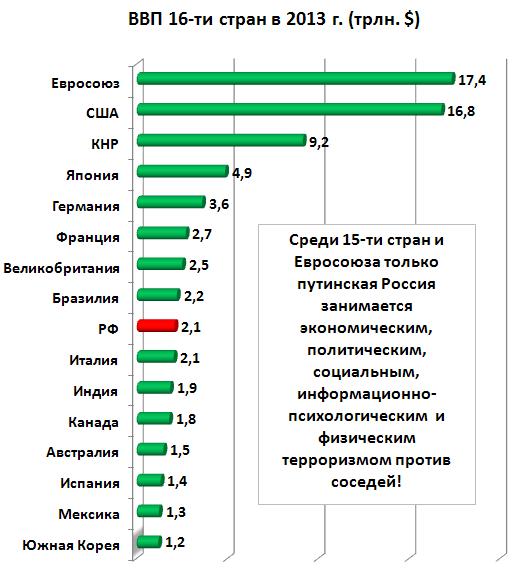 Место РФ среди первых 16-ти стран по ВВП в абсолютных показателях