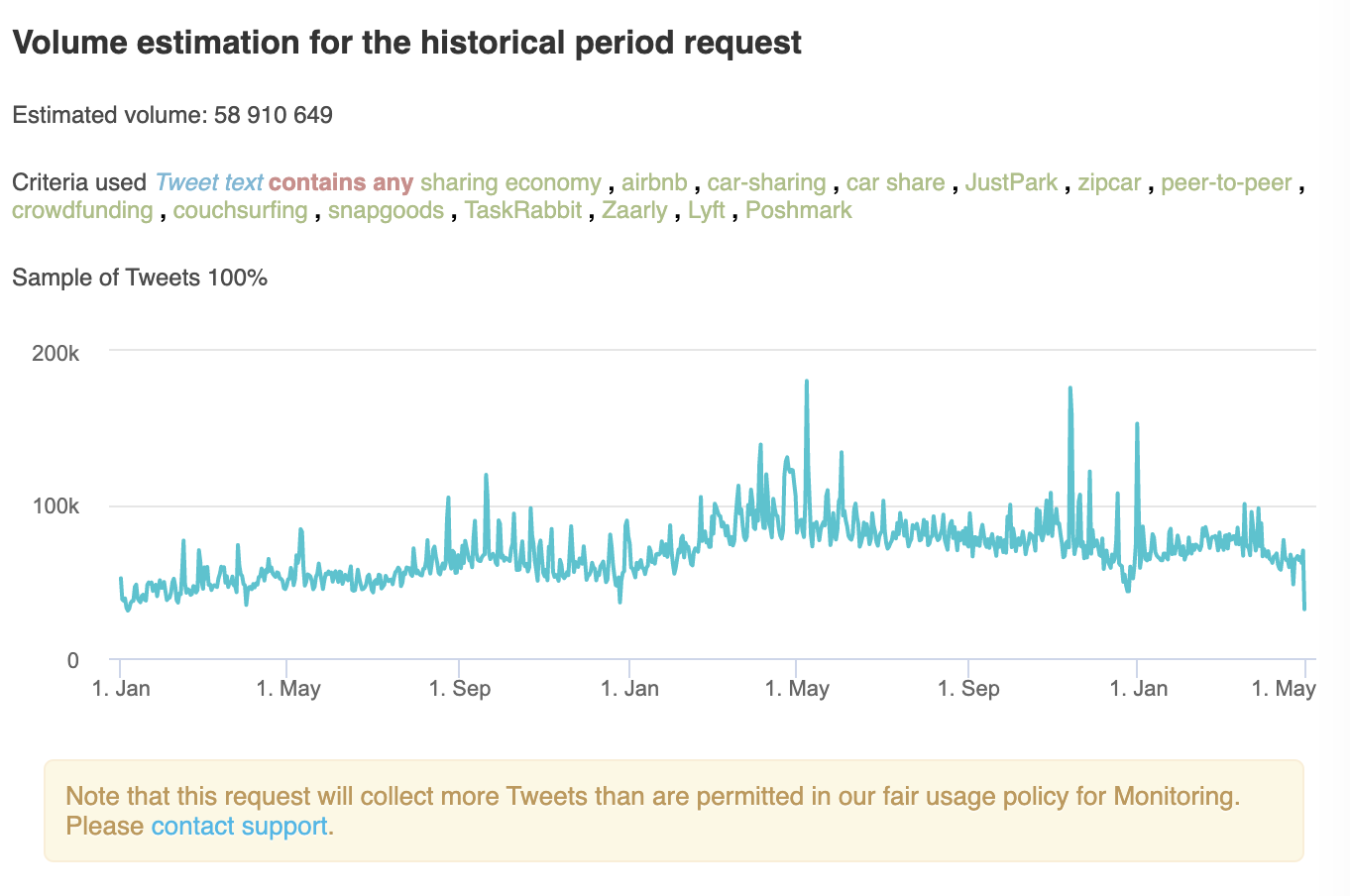 Sharing economy, Volume estimation for the historical period request