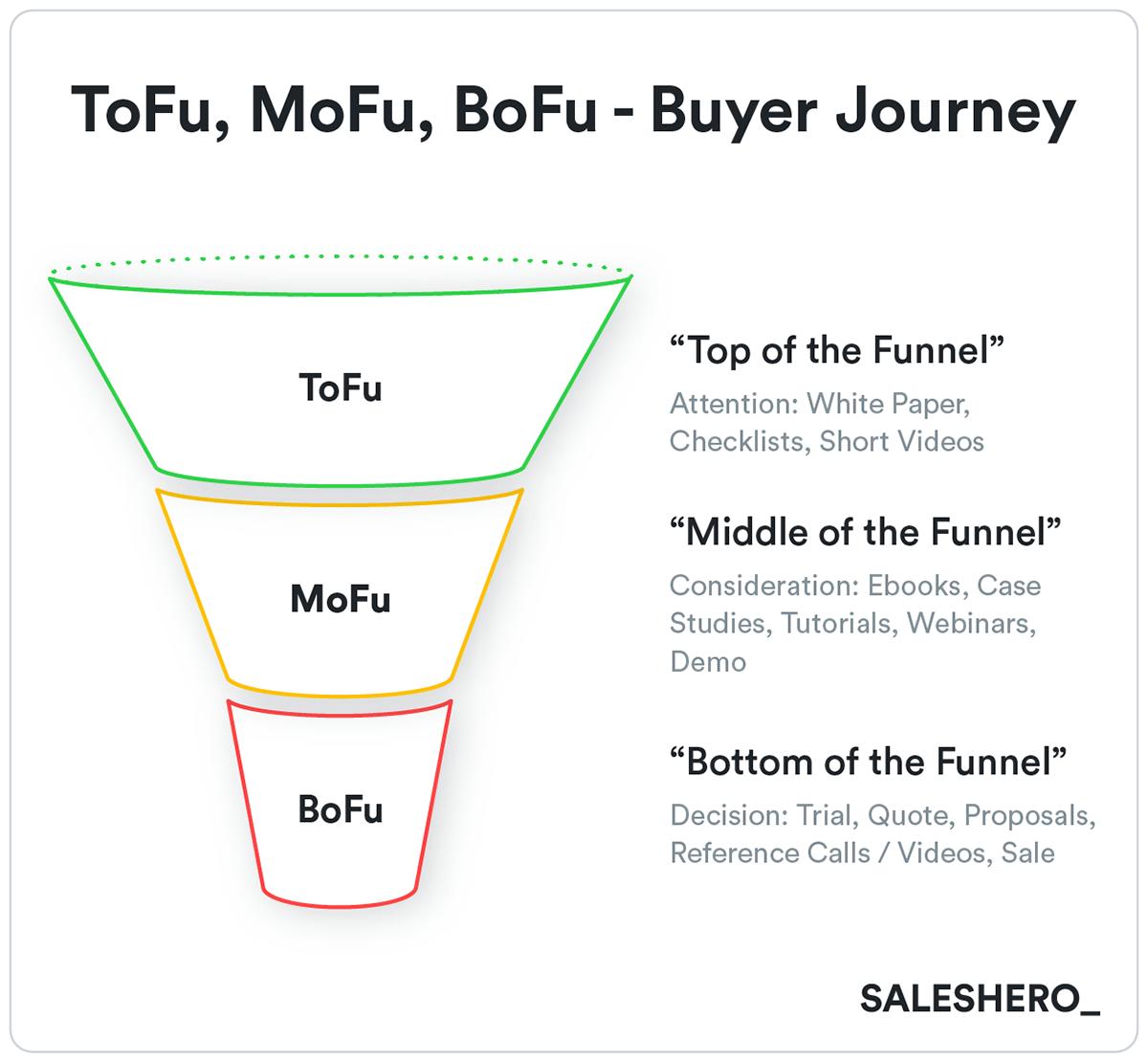 buyer's journey in a go to market framework