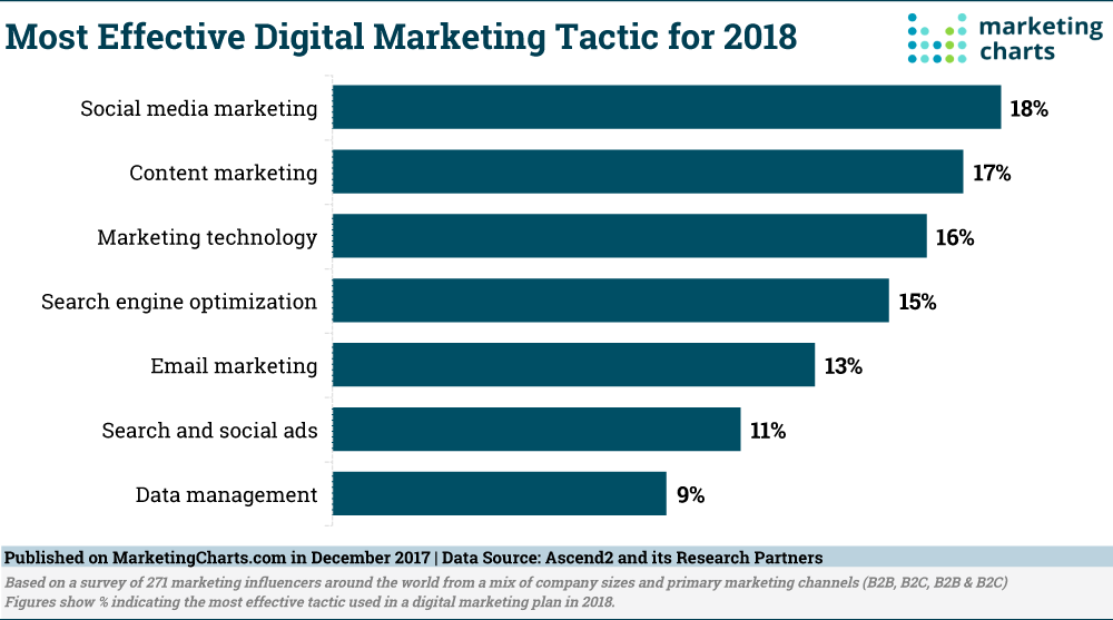 Top Digital Marketing Trends to look for in 2020