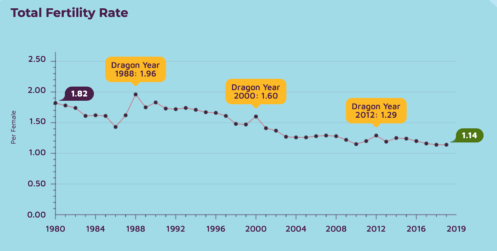 Singapore Fertility Rate