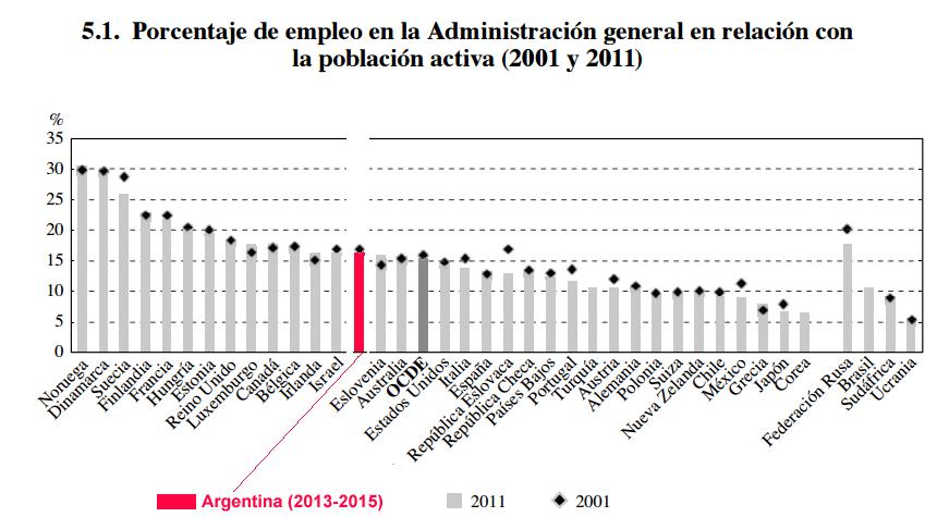 EmpleoPublico-PEA-OCDE.png