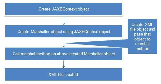 JAXB Marshalling