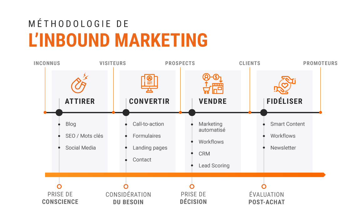 les étapes de la méthodologie inbound marketing
