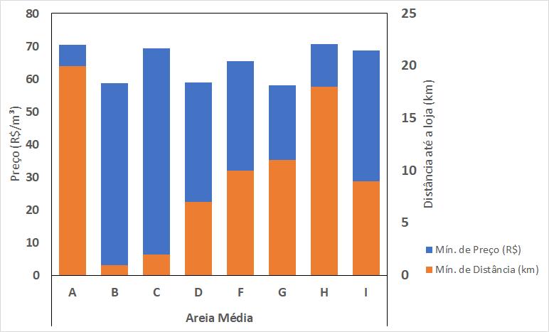 Gráfico dinâmico sem os botões de alteração de dados