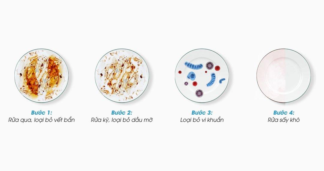 Quy trình làm sạch với 4 nước hiệu quả của máy rửa  bát Fujishan