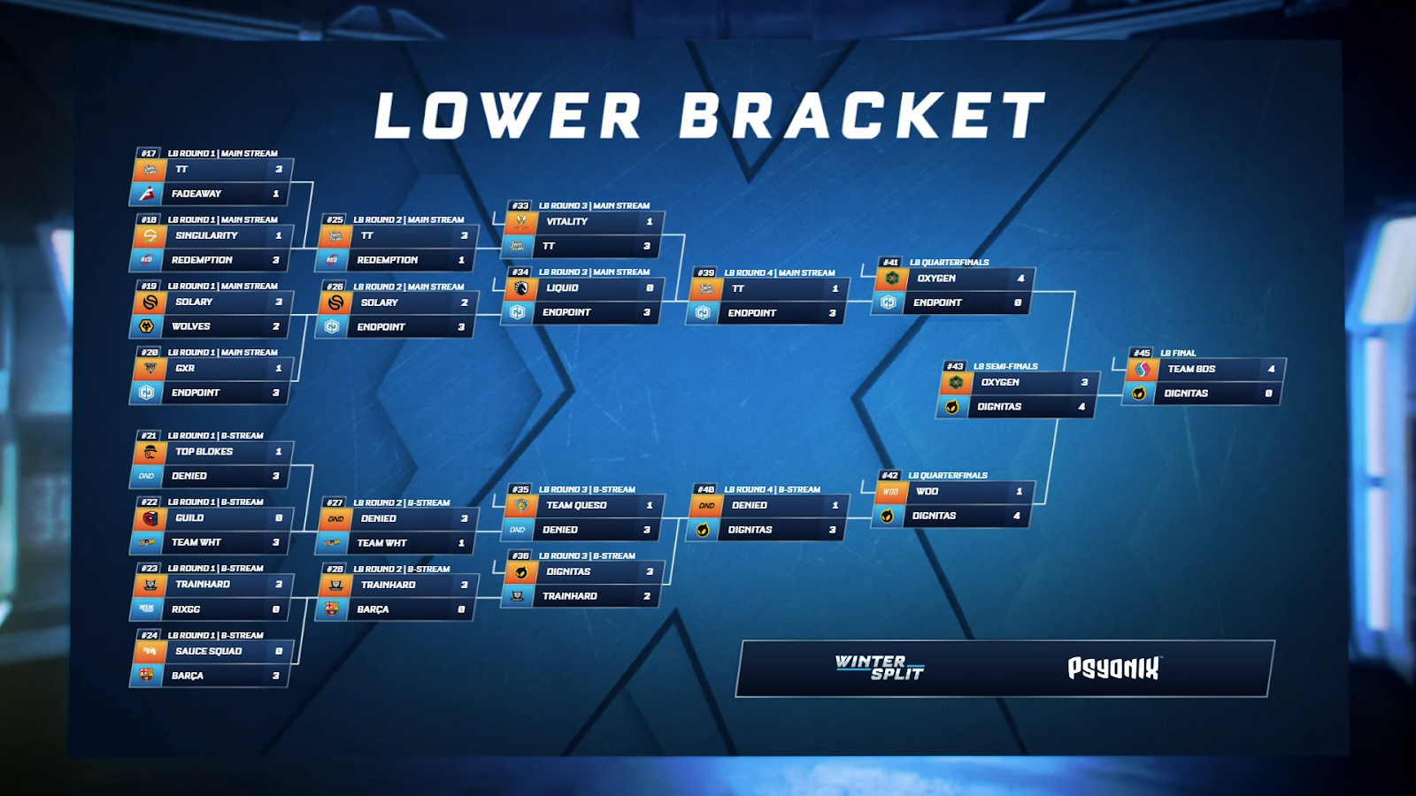 eu regional lower bracket